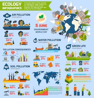 Verontreiniging en ecologie infographics