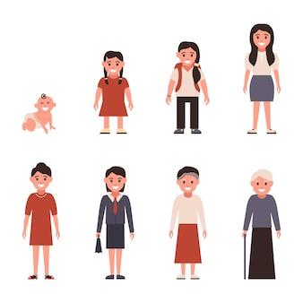 Veroudering van vrouwelijke karakters, levenscyclus van kindertijd tot ouderdom.