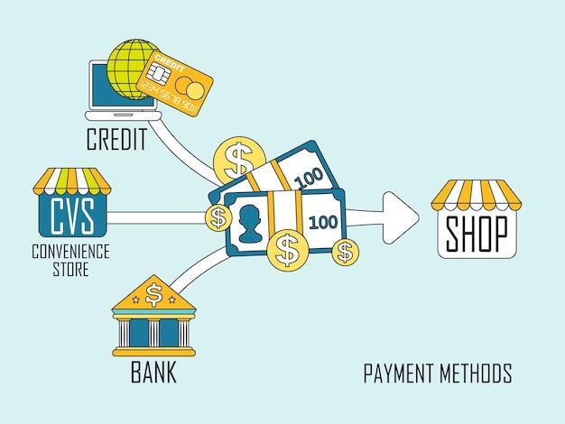 Verschillende betalingsmethoden concept in platte dunne lijnstijl