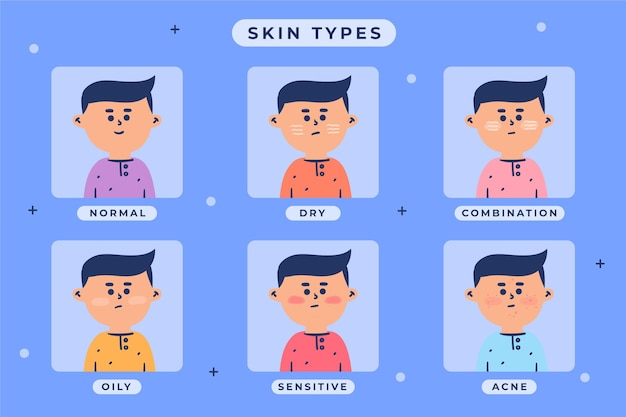 Verzameling van vlakke handgetekende huidtypes
