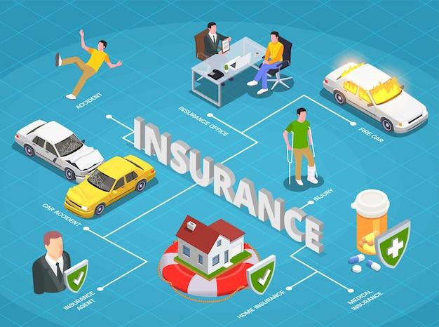 Verzekering isometrische samenstelling met tekst en stroomdiagram van afbeeldingen van ongevallen, auto-ongelukken en menselijke karakters