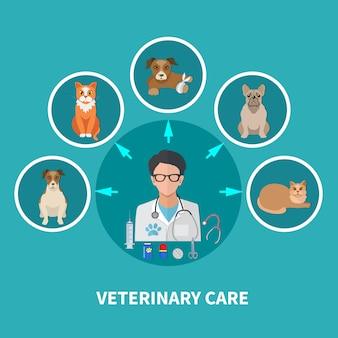 Veterinaire zorg vlakke poster