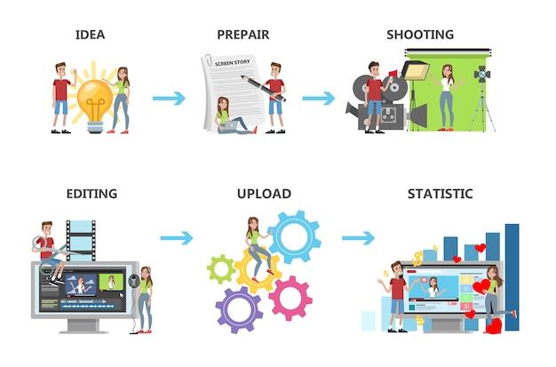 Videoproductiestappen