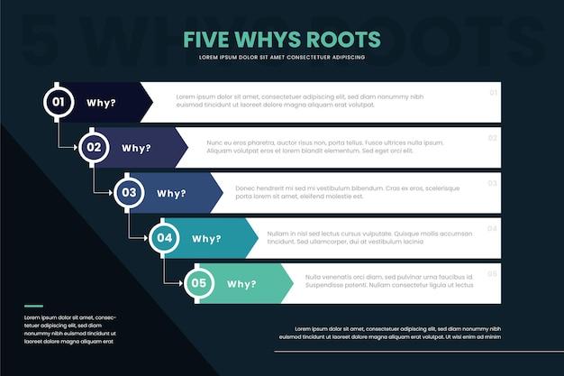 Vijf waarom infographic
