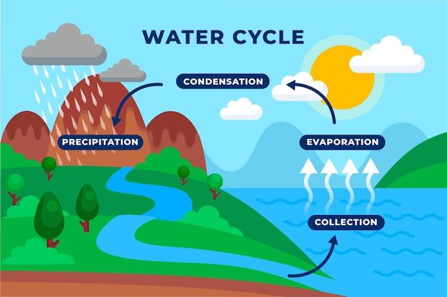 Vlakke afbeelding van watercyclus