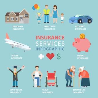Vlakke stijl verzekeringsdiensten thematische infographics concept