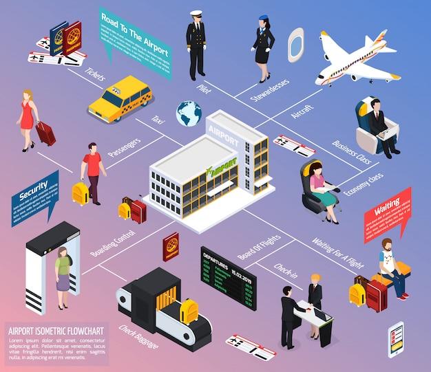 Vliegtuig passagiers en bemanning isometrische stroomdiagram