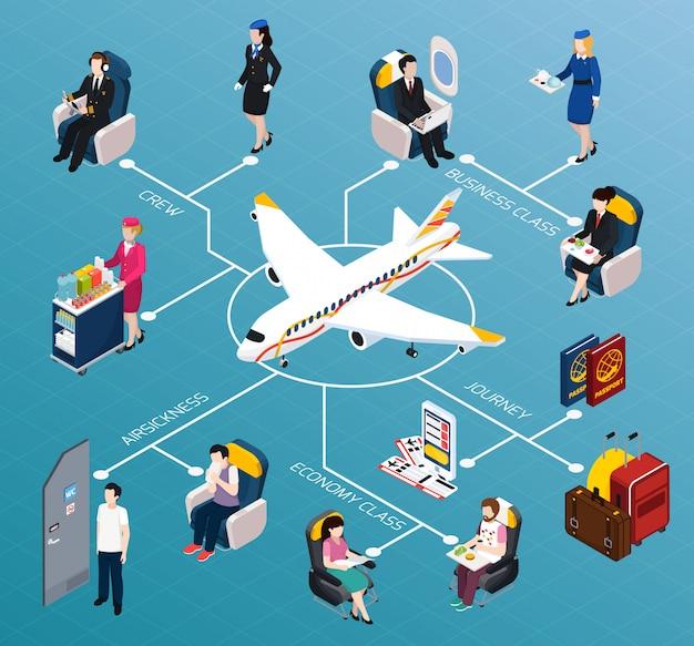 Vliegtuig passagiers isometrische stroomdiagram