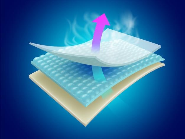 Vocht- en geurabsorberende vellen tonen de effectiviteit van meerlaagse materialen die kunnen worden geventileerd.