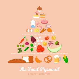 Voeding voedselpiramide