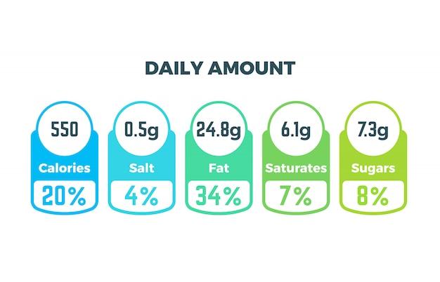 Voedingsfeiten vectorpakketetiketten met calorieën en ingrediënteninformatie