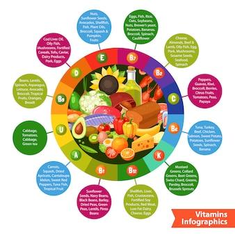 Voedingsmiddelen vitamine infographics