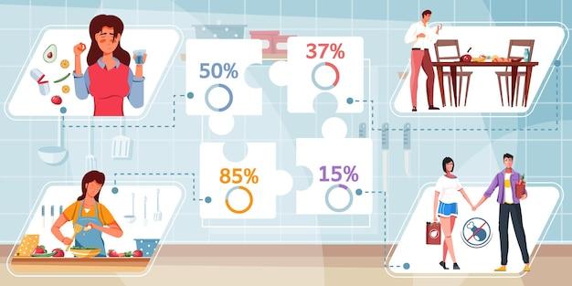 Voedingssamenstelling met vlak infographic percentage en samenstellingen van vlakke voedselafbeeldingen en illustratie van menselijke karakters