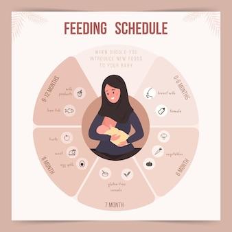 Voedingsschema in het eerste levensjaar. babyvoeding infographic.