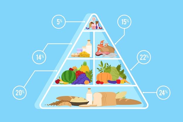 Voedselpiramide ontwerp