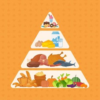 Voedselpiramide stijl