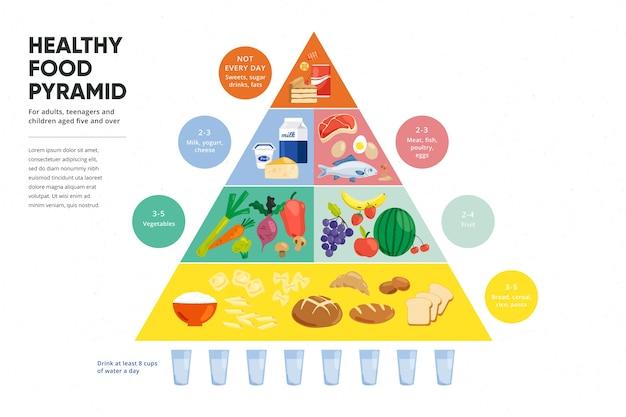 Voedselpiramide voeding concept