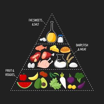 Voedselpiramide voeding
