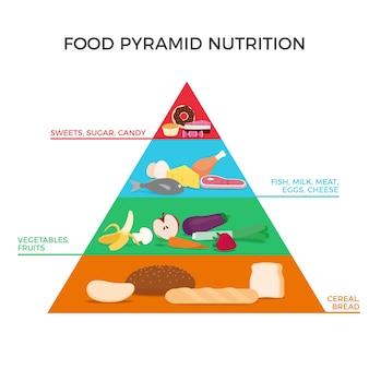 Voedselpiramide voor voeding