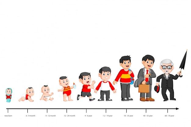 Volledige levenscyclus van iemands leven van kindertijd tot ouderdom