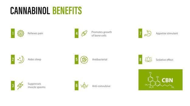 Voordelen van cannabinol, witte poster met voordelen van cannabinol met pictogrammen en chemische formule van cannabinol in minimalistische stijl