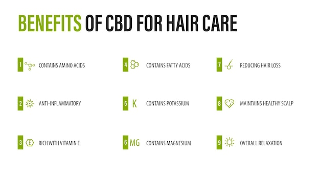 Voordelen van cbd voor haarverzorging, witte infographic poster met iconen van medische voordelen