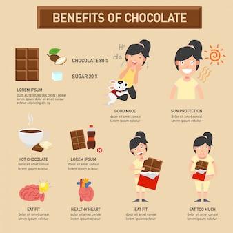 Voordelen van chocolade infographic