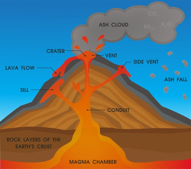 Vulkaan anatomie diagram.