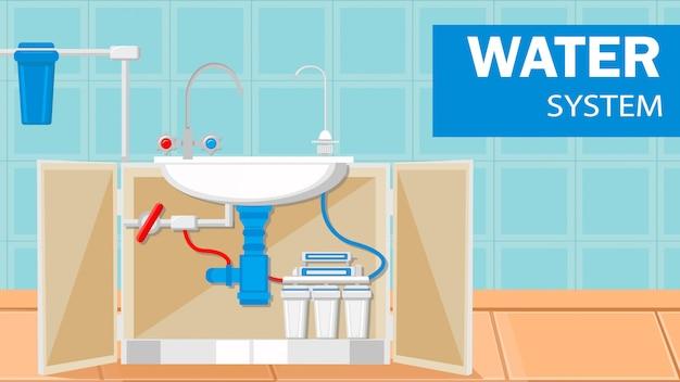 Water sanitair supply system web-sjabloon voor spandoek