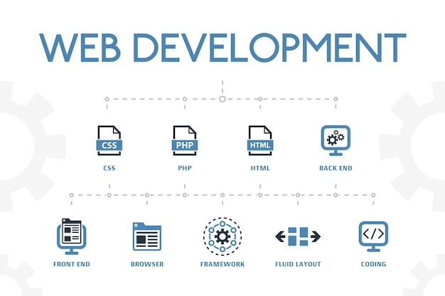 Webontwikkeling modern concept sjabloon met eenvoudige 2 gekleurde pictogrammen. bevat pictogrammen als back-end, front-end, browser, vloeiende lay-out en meer
