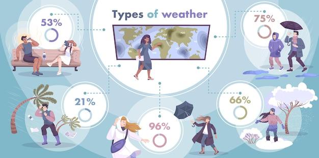Weer-infographic met bijschriften in cirkeldiagrammen en platte composities van mensen die worstelen met seizoensomstandigheden