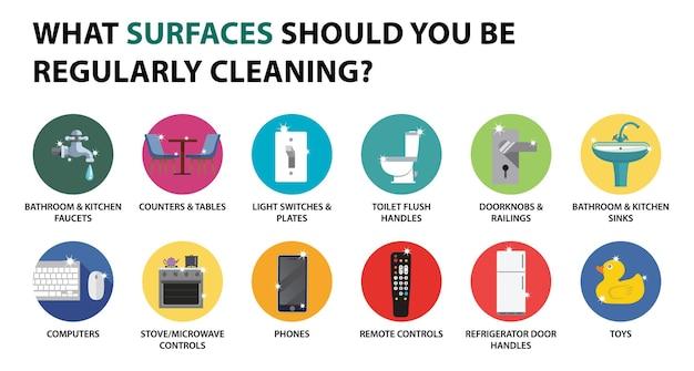 Welke oppervlakken moet u regelmatig schoonmaken?