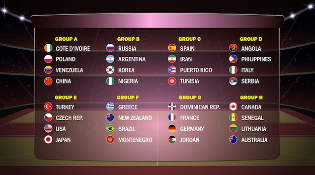 Wereld basketbal cup groepen.