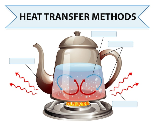 Werkblad methoden voor warmteoverdracht