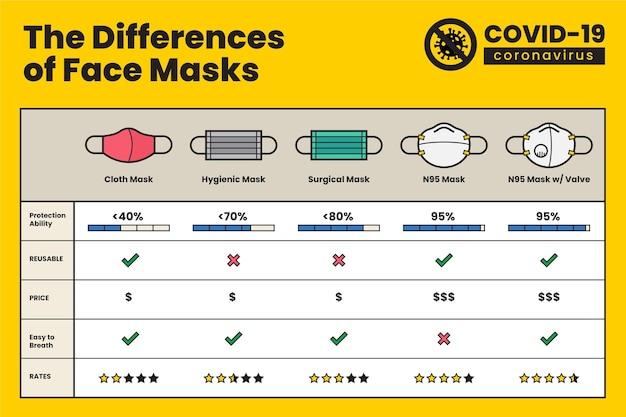 Werkzaamheid van beschermende gezichtsmaskers