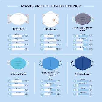 Werkzaamheid van beschermende maskers