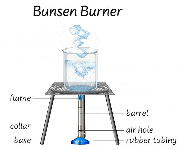 Wetenschap bunsenbrander diagram