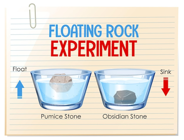 Wetenschappelijk experiment met drijvende rots