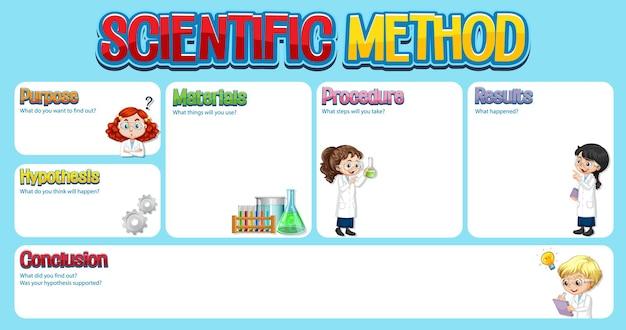 Wetenschappelijke methode werkbladsjabloon