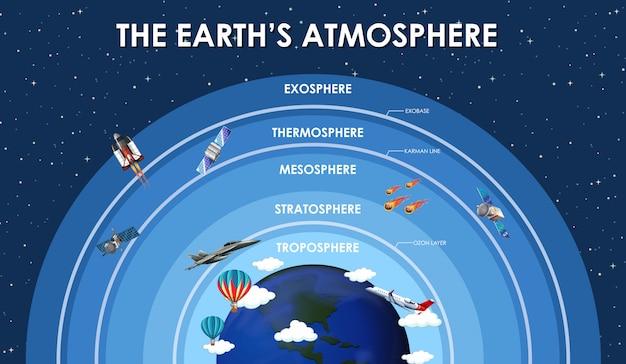 Wetenschapsaffiche voor aardatmosfeer