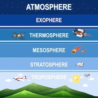 Wetenschapsdiagram voor aardatmosfeer