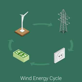 Windenergie cyclus pictogram plat isometrische energie industrie industriële proces concept site. windturbine generator elektriciteit toren netwerk transport stopcontact consument levering tarief.