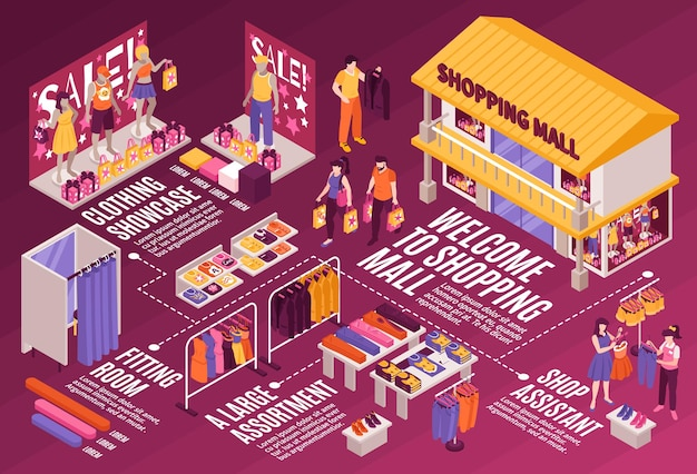 Winkelcentrum kledingafdeling isometrische infographic stroomdiagram