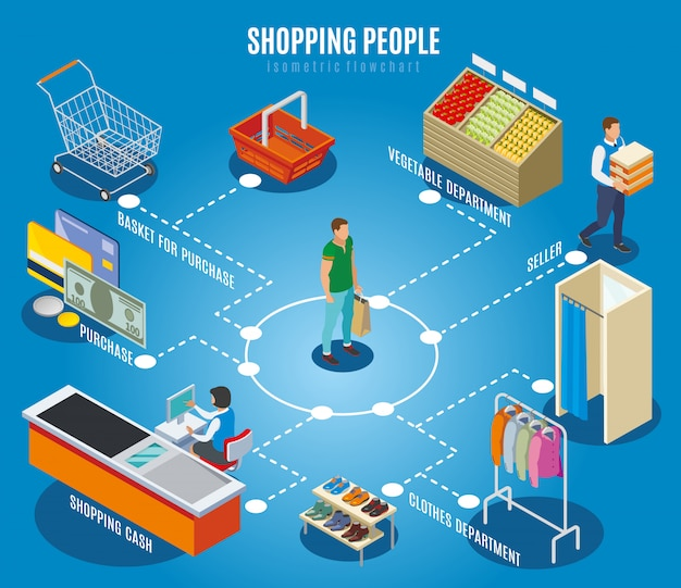 Winkelen mensen stroomdiagram met klant, kassier, winkel
