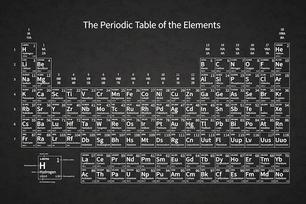 Witte chemische periodieke lijst