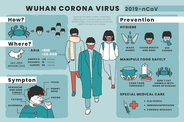 Wuhan corona-virus preventieadvies