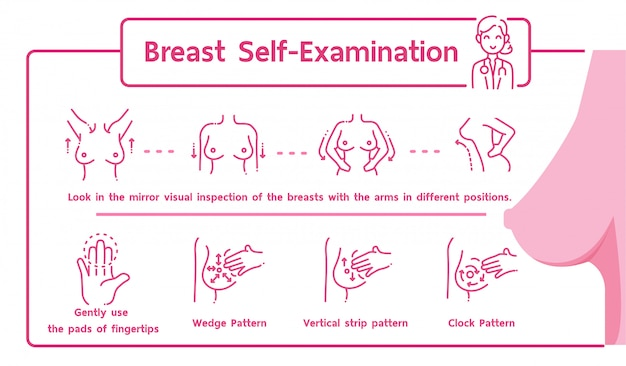 Zelfonderzoek van de borst