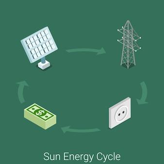 Zon energie cyclus pictogram plat isometrische energie industrie industriële proces concept site. zon module elektriciteit toren netwerk transport stopcontact consument levering tarief.