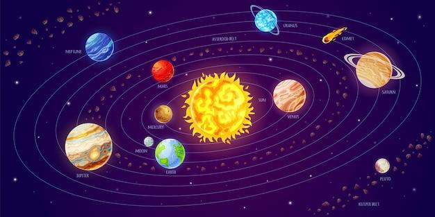 Zonnestelsel cartoon astronomieposter met planeten die rond zonkometen draaien