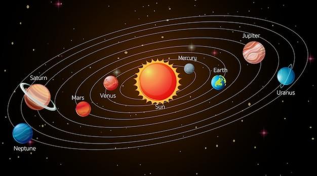 Zonnestelsel in de melkweg